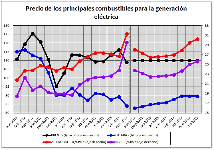Balance de precios de los mercados europeos de electricidad