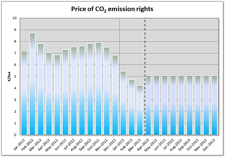 Assessment of Prices in the European Electricity Markets 2013