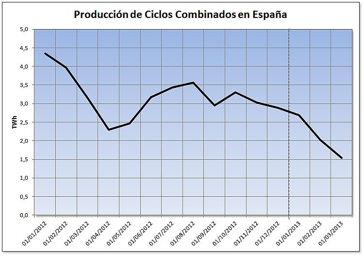 Evolución de la producción de los ciclos combinados en España