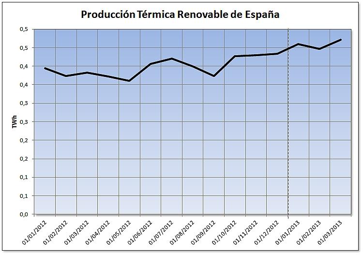 Evolución de la producción térmica renovable de España