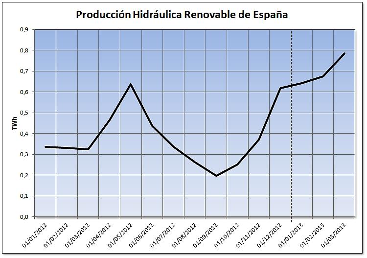 Evolución de la producción hidráulica de régimen especial de España