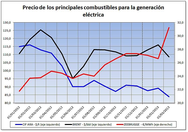 Evolución del precio de los principales combustibles para la generación eléctrica