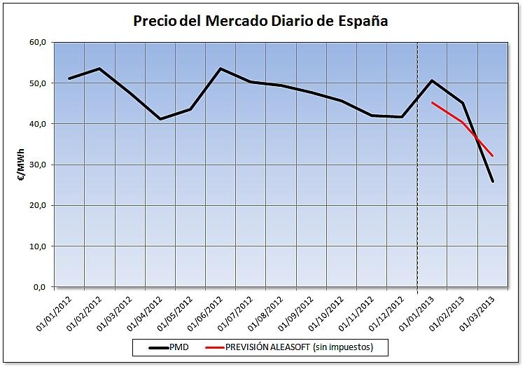 Evolución de los precios reales del mercado eléctrico español