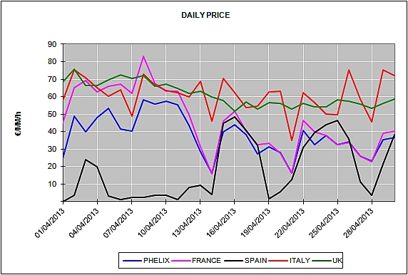 Report of the European Energy Market Prices for the month of April 2013
