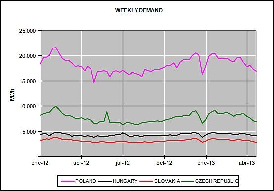 European Energy Market Prices April 2013