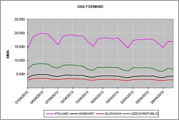 Energy Market Prices April 2013
