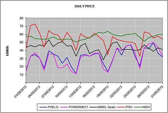 Report of the European Energy Market Prices for the month of May 2013
