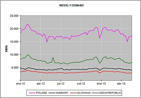 European Energy Market Prices May 2013