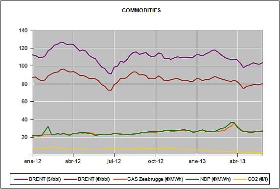 Energy Market Prices