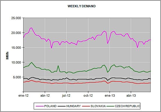 European Energy Market Prices June 2013