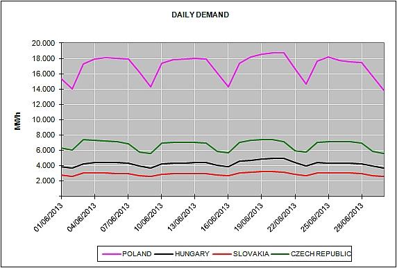 Energy Market Prices June 2013