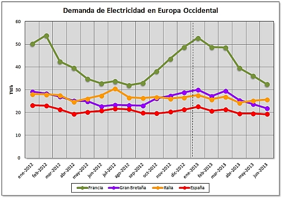 Demanda de electricidad en europa occidental