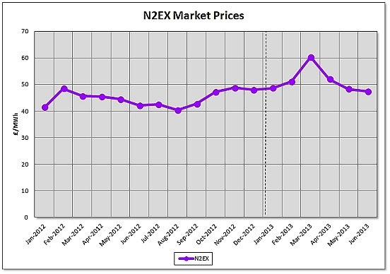 n2ex market prices