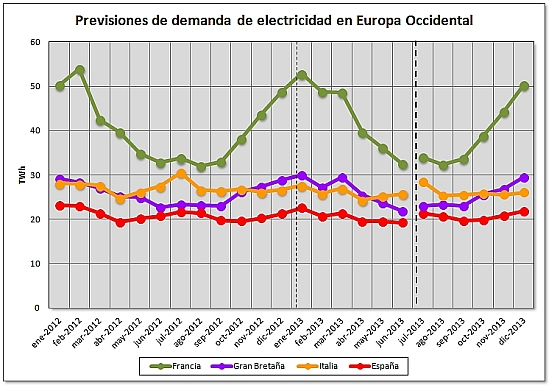 Previsiones de demanda de electricidad en europa occidental
