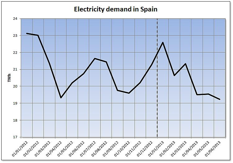 Energy demand in Spain