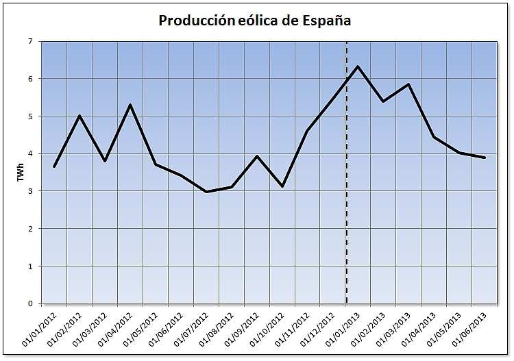Evolución de la producción eólica de España