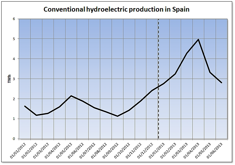 Conventional hydroelectric production in Spain