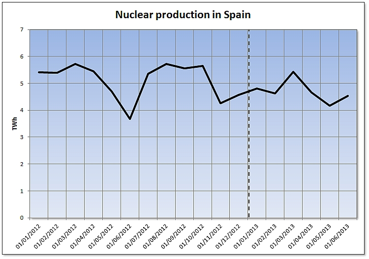 Nuclear production in Spain