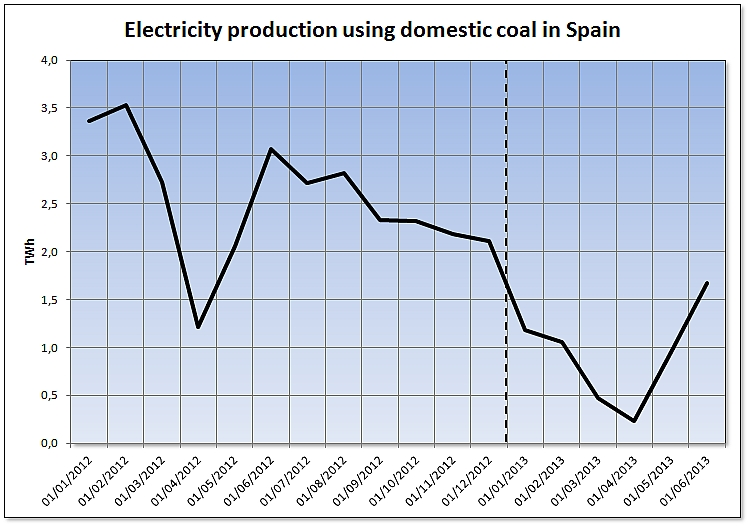Electricity production using national coal in Spain