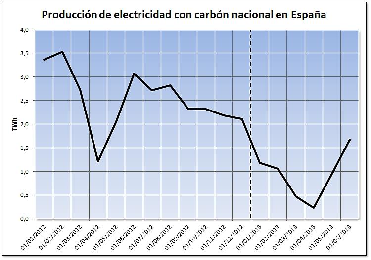 Evolución de la producción de electricidad usando carbón nacional en España