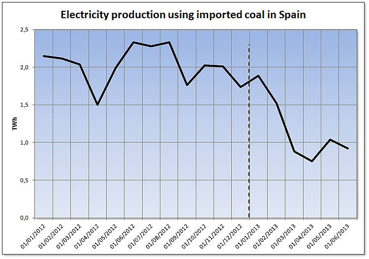 Electricity production using imported coal in Spain