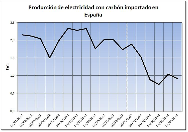 Evolución de la producción de electricidad usando carbón importado en España