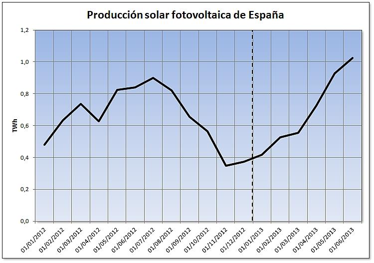 Evolución de la producción solar fotovoltaica de España