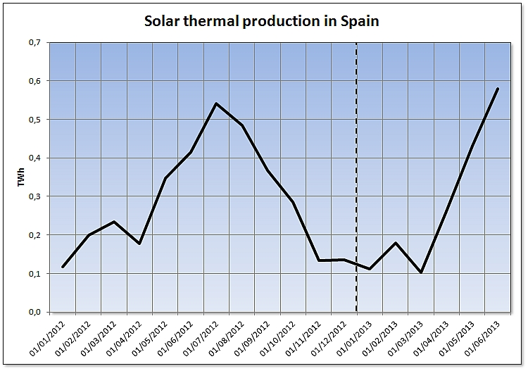 Solar thermal production