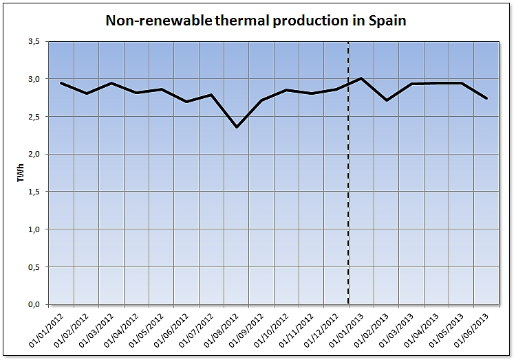 Non-renewable thermal production in Spain