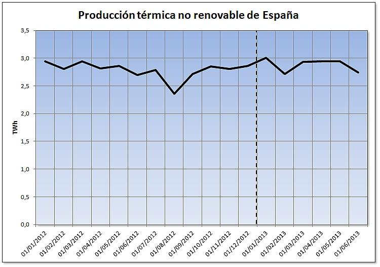 Evolución de la producción térmica no renovable de España
