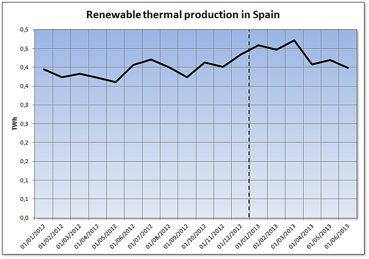 Renewable thermal production in Spain