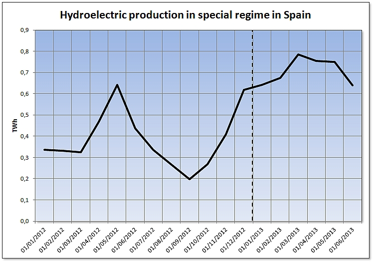 Hydroelectric production in special regimen in Spain