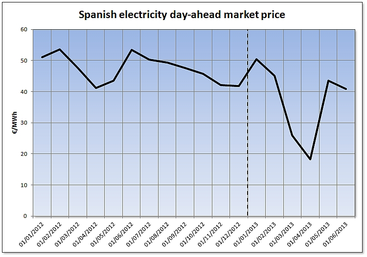 Monthly averages of the registered prices in the Spanish