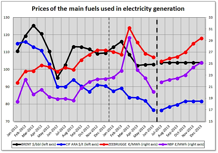 Prices of the main fuels