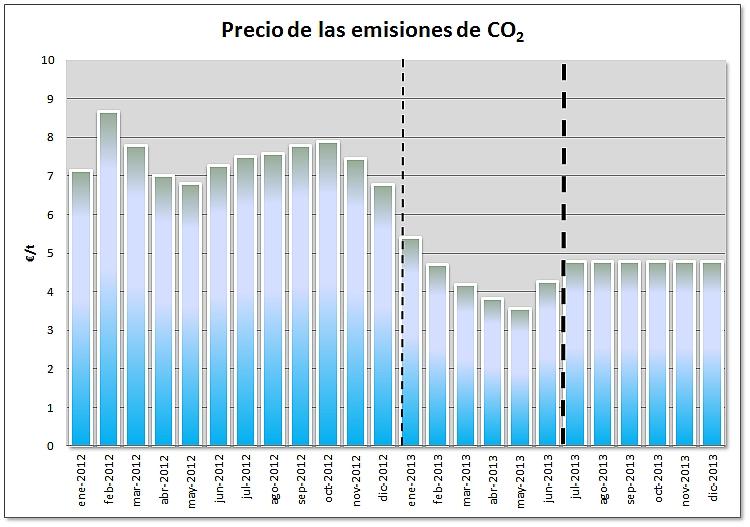 Precio de las emisiones de CO2
