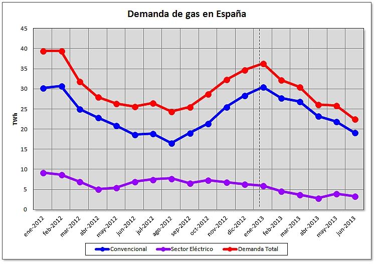 Balance de demanda de gas en España al terminar el primer semestre del 2013