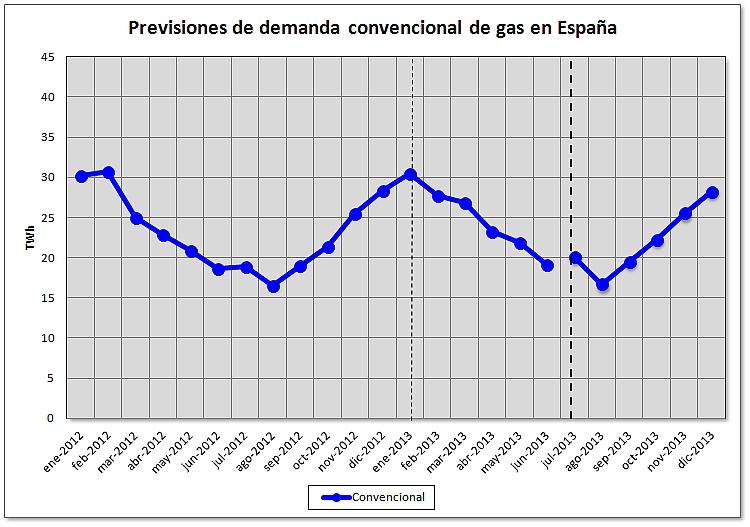 Balance de demanda de gas en España