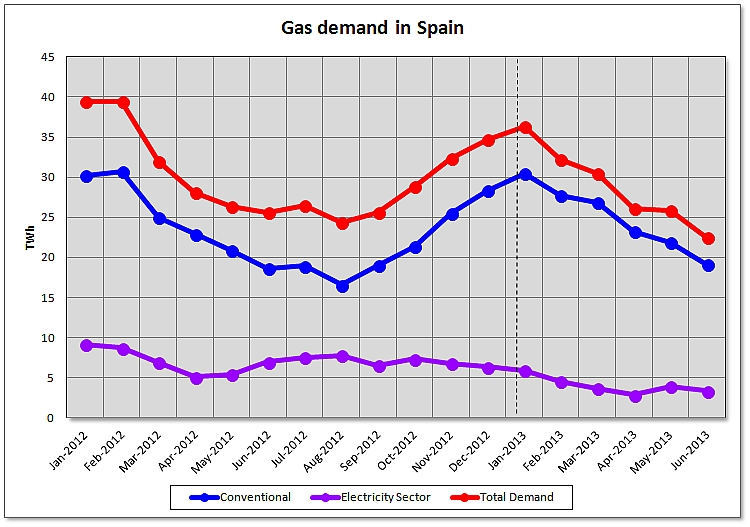 Assessment of Gas Demand in Spain for the first half of 2013