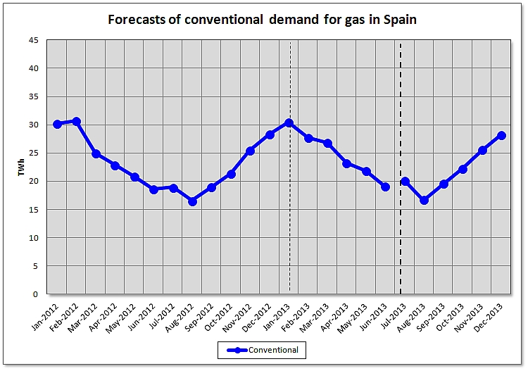 Assessment of Gas Demand in Spain