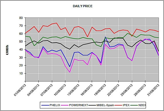 Report of the European Energy Market Prices for the month of August 2013