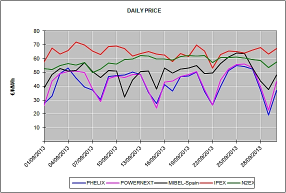 Report of the European Energy Market Prices for the month of September 2013