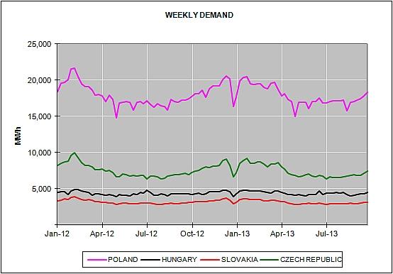 European Energy Market Prices September 2013