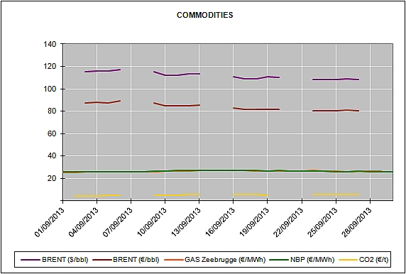 Report of the Energy Market Prices for the month of September 2013