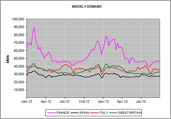 Energy Market Prices for the month of September 2013