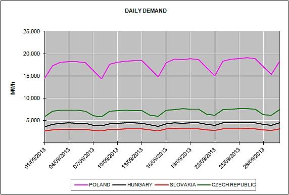 Energy Market Prices September 2013
