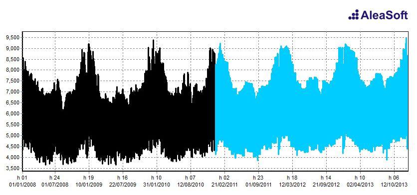 AleaDemandMid. Previsiones horarias de demanda de precios de Portugal
