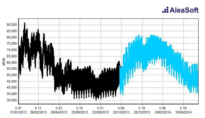 AleaDemandMid. France hourly demand forecast