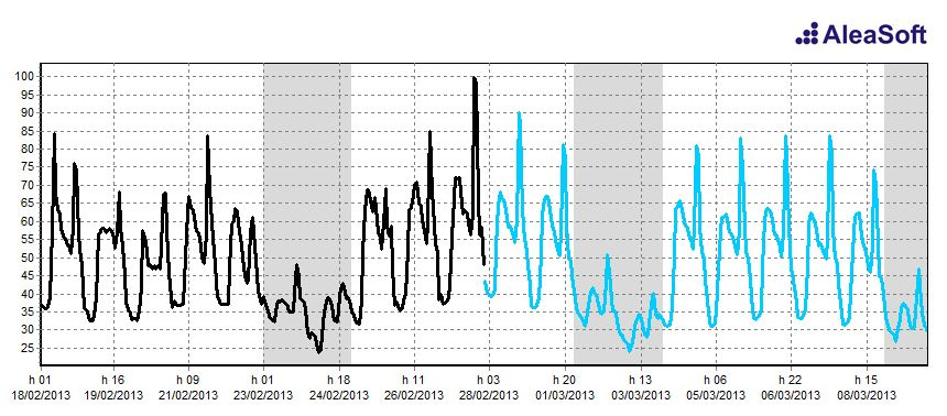 AleaPriceShort. Germany and Austria hourly price forecast
