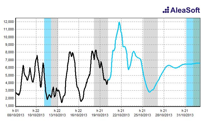 AleaWind. Germany hourly forecasts of wind power production