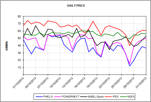 Report of the European Energy Market Prices for the month of October 2013